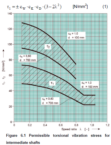 TURK LOYDU MACHINERY - The Shaft Calculation Software by IMT